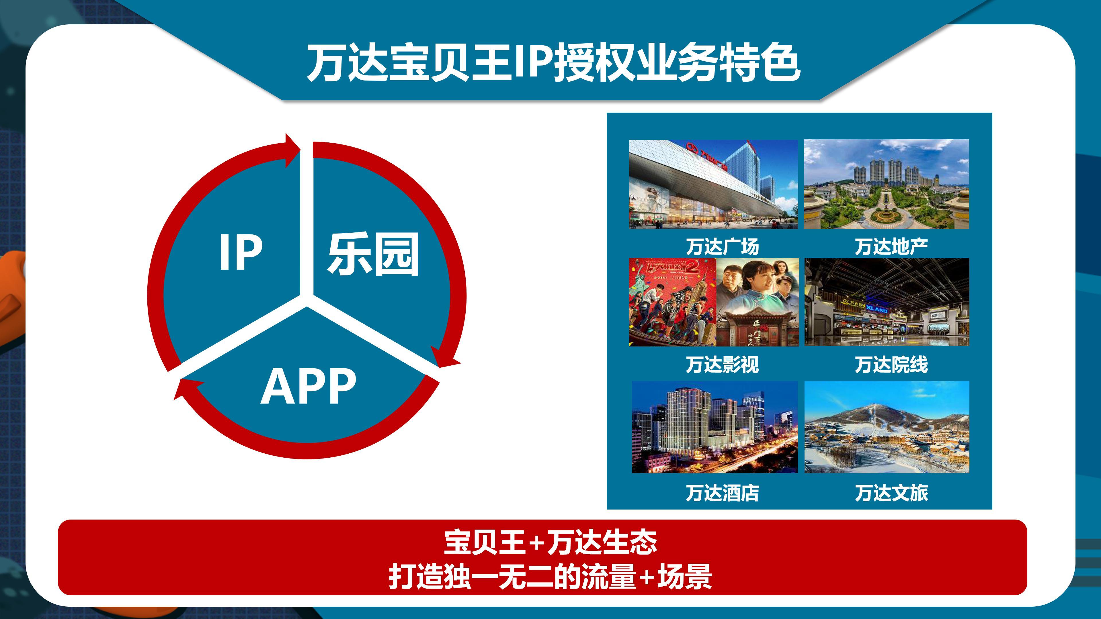 (202105对外版)-万达宝贝王IP介绍_07.jpg