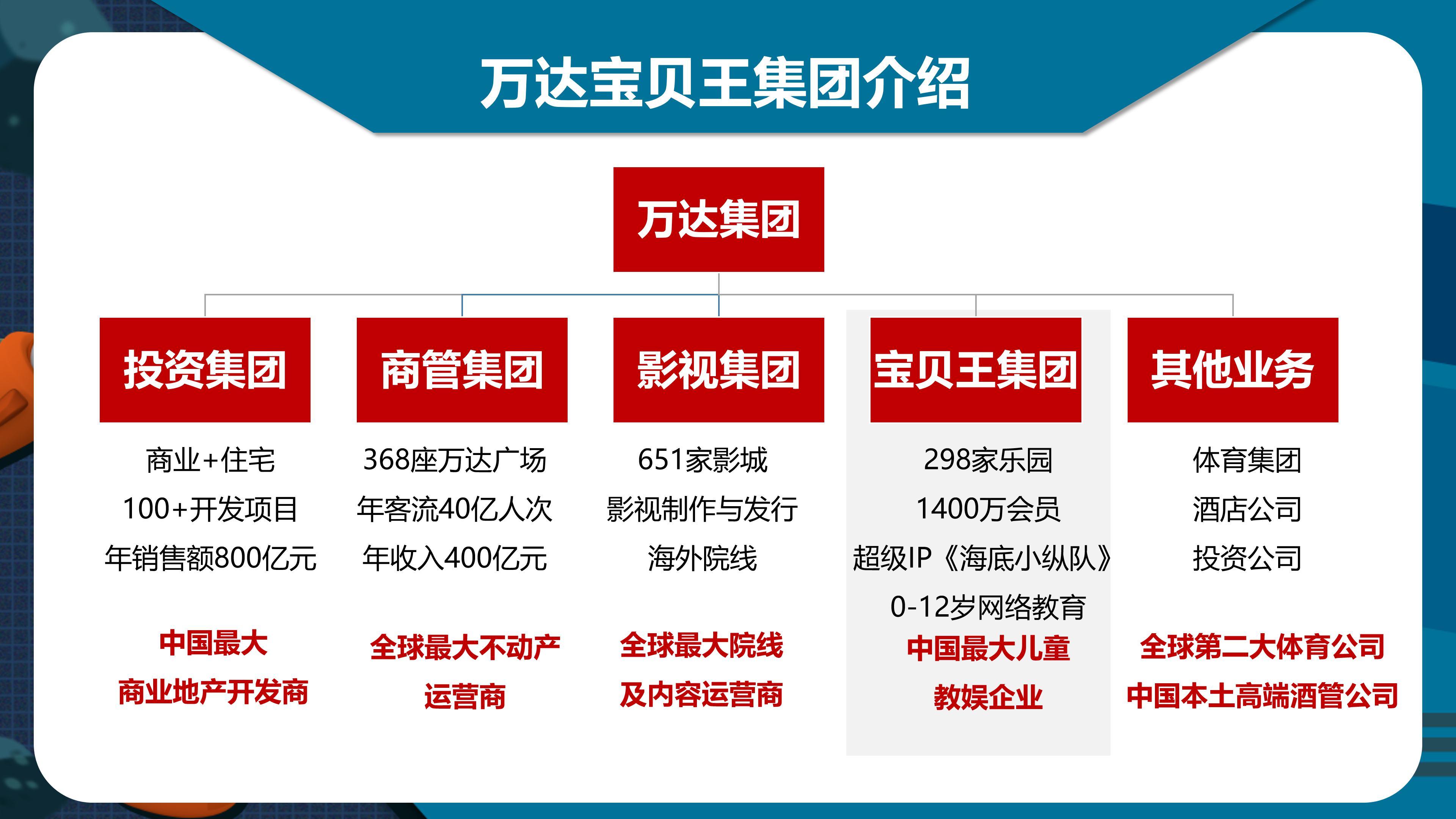 (202105对外版)-万达宝贝王IP介绍_03.jpg